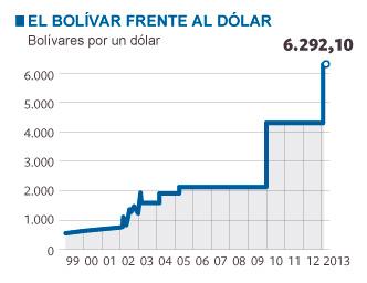 la-economia-durante-el-mandato-de-chavez-bolívarfrentealdolarok