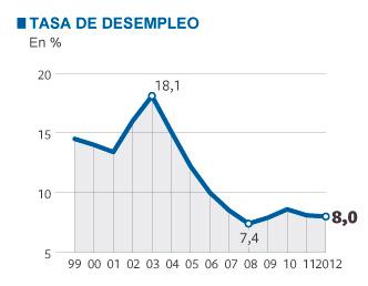 la-economia-durante-el-mandato-de-chavez-tasa-desempleook