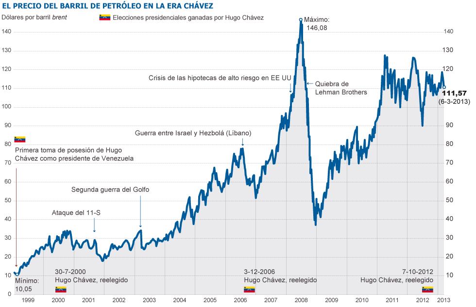 precio barril petroleo venezuela