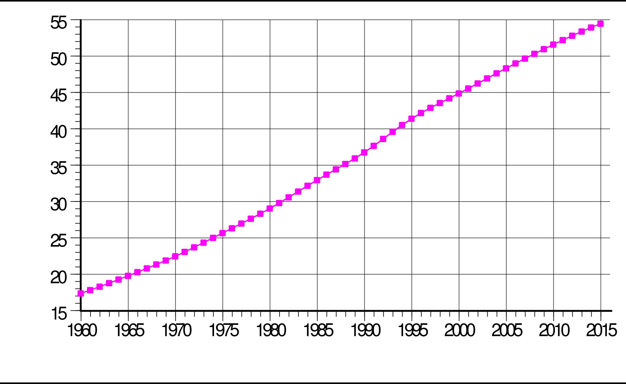 Evolucion demografica Sudafrica