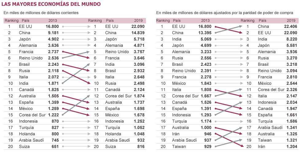 mayoreseconomiasdelmundoaño2014