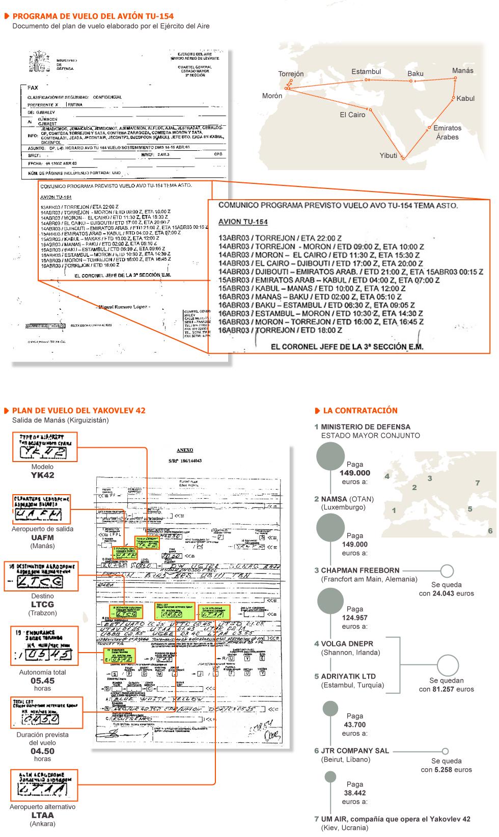 Programa del vuelo del avión TU-154 - GRAFICO -OK